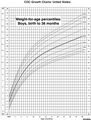 Boy growth chart US.png